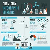 picture of bio-hazard  - Chemistry infographics set with laboratory research science elements and charts vector illustration - JPG