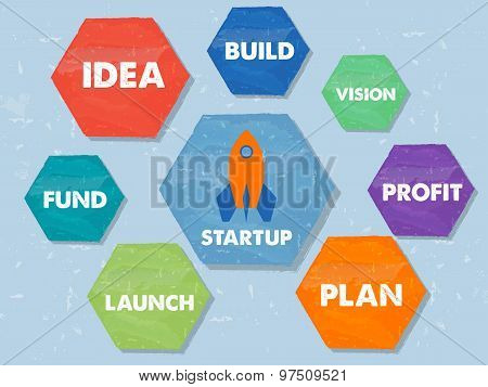 Start Up And Business Grow Concept Words, Grunge Drawn Hexagons Labels