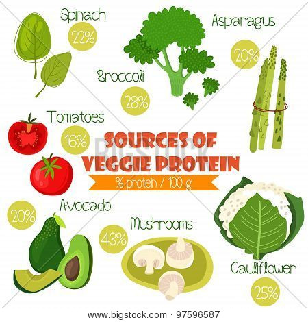 Superfoods Set 2- Sources Of Veggie Protein (% Protein/ 100G). Tomatoes, Cauliflower, Broccoli, Spin