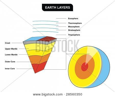 Earth Layers - Vertical Cross-Section - Including ( Inner core, outer core, lower mantle, upper mantle, crust, troposphere, stratosphere, mesosphere, thermosphere ) - Education of Geology