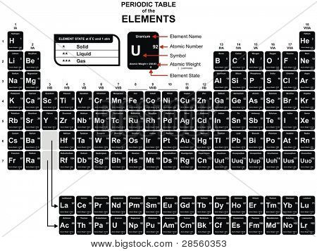 Periodic Table of the Chemical Elements - including Element Name, Atomic Number, Atomic Weight, Element Symbol - Also Element State (Solid, liquid & gas)
