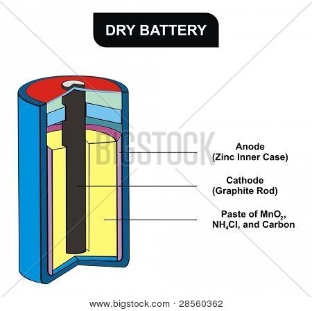 Dry Battery Diagram