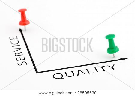 Service Quality Chart