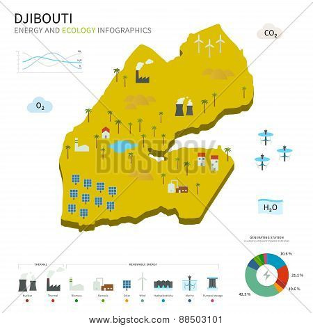 Energy industry and ecology of Djibouti