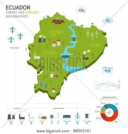 Energy industry and ecology of Ecuador