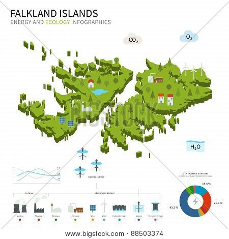 Energy industry and ecology of Falkland Islands