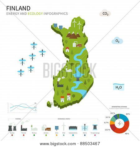 Energy industry and ecology of Finland