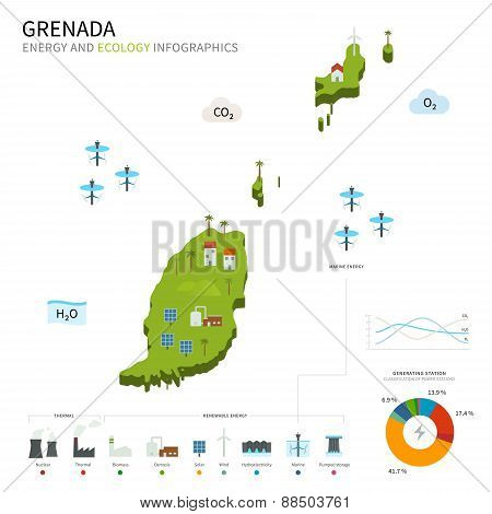 Energy industry and ecology of Grenada