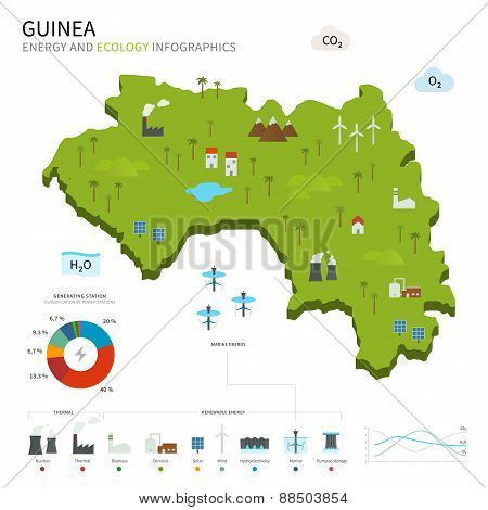Energy industry and ecology of Guinea