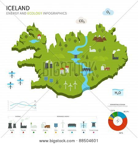 Energy industry and ecology of Iceland