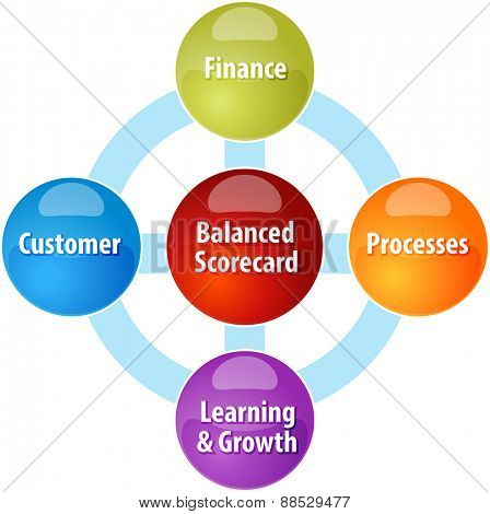 business strategy concept infographic diagram illustration of balanced scorecard perspectives
