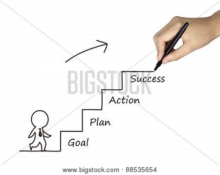 Success Process Drawn By Human Hand