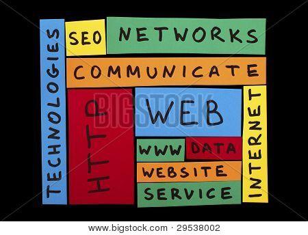 Concepção de textos de Internet