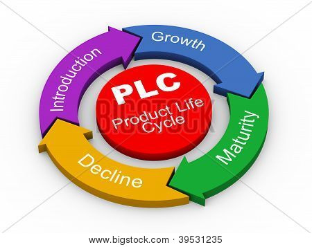 3D Plc - Product Life Cycle
