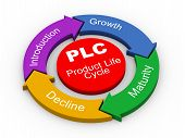 foto of plc  - 3d illustration of circular flow chart of PLC  - JPG
