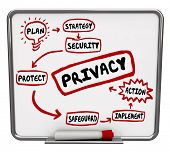 image of safeguard  - Privacy security or safeguard diagram or flowchart written on a dry erase board as tips - JPG