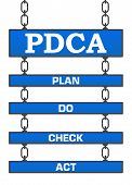 pic of plan-do-check-act  - PDCA concept image with text and words written over signboard - JPG