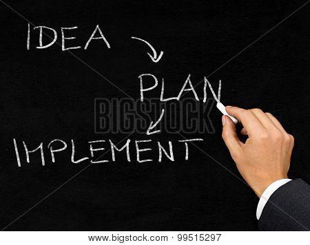 Business Startup Process Written On Blackboard By Businessman
