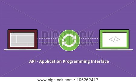 application programming interface synchronize
