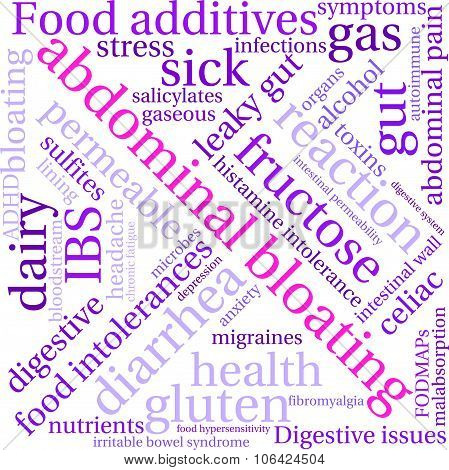 Abdominal Bloating Word Cloud