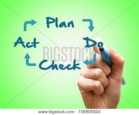 Hand Writes Plan Do Check Act
