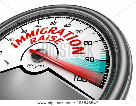 Immigration Raise To Hundred Per Cent Concept Meter