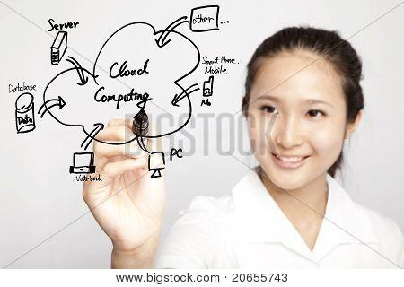 businesswoman drawing cloud computing