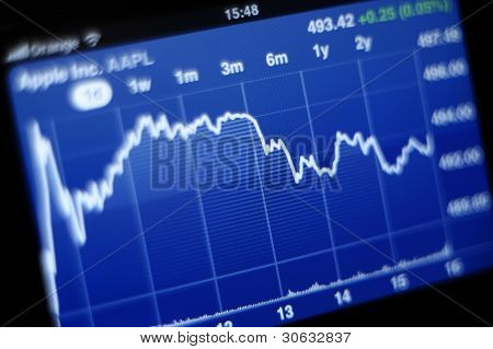 Apple Inc Stock Graph On Iphone 4S
