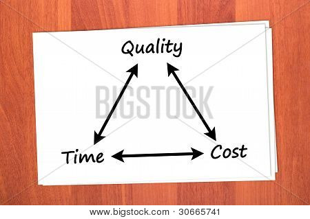 Relationship between time, quality and price