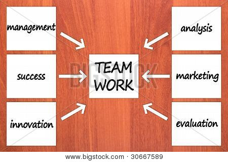 Six components TEAM WORK