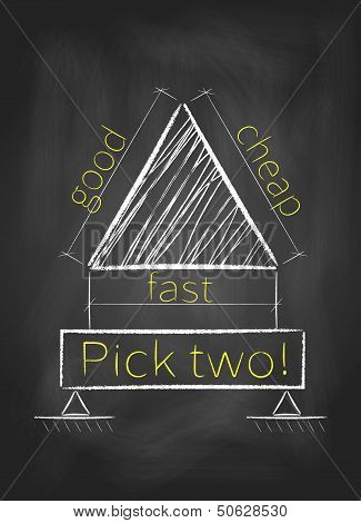 Fast Good Cheap On Blackboard