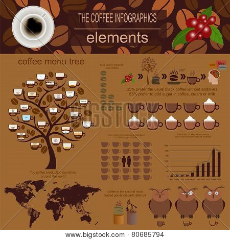 The Coffee Infographics, Set Elements For Creating Your Own Infographic