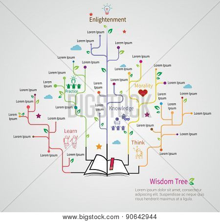 Tree Of Wisdom Grows From The Book With Flat Linear Infographic Design Model For Education Concept,