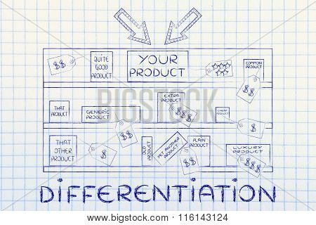 Your Product On Store Shelf Among Competitors, With Text Differentiation