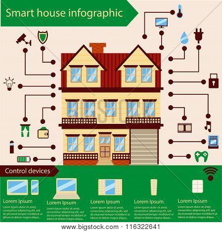 Smart home info graphic