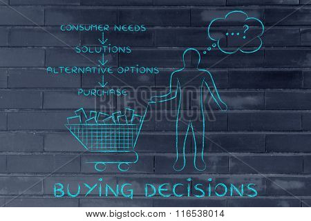 Customer With Shopping Cart Choosing What To Buy, Buying Decisions