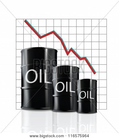 Oil price is decreasing