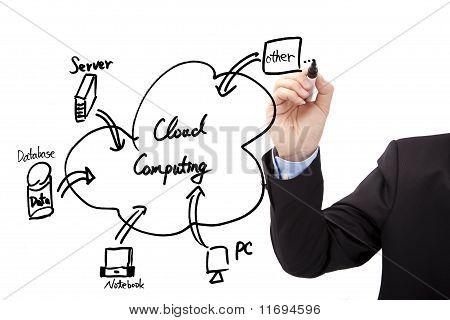 Mano del empresario dibujar el diagrama de la computación en nube