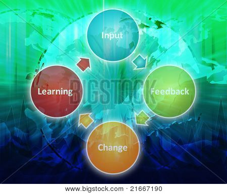 International learning improvement cycle staff business strategy concept diagram