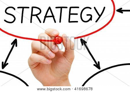 Strategy Flow Chart Red Marker