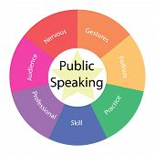 pic of public speaking  - A Public Speaking circular concept with great terms around the center including audience and nervous with a yellow star in the middle - JPG