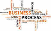 Word Cloud - Business Process