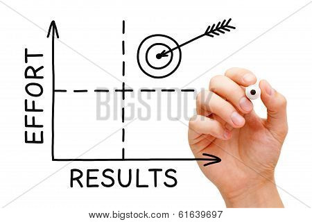 Results Effort Graph