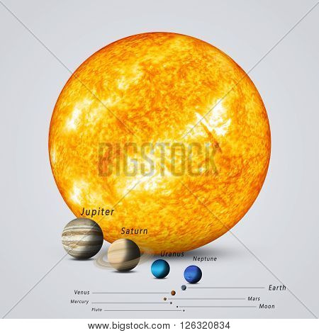 Sun Compared To Planets