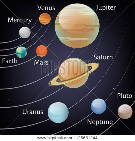 Vector illustration of solar system showing planet orbit around sun. Astronomy educational banner