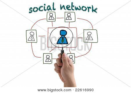 Recruitment From Social Network