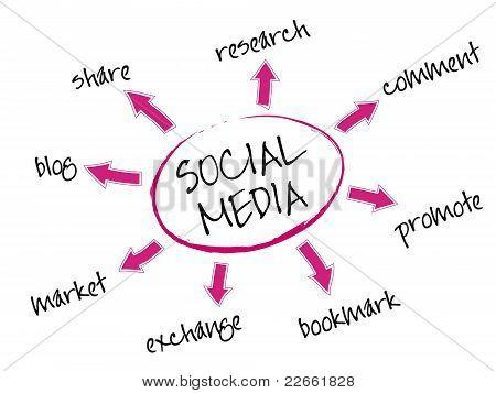 8 Maneras de utilizar los medios sociales
