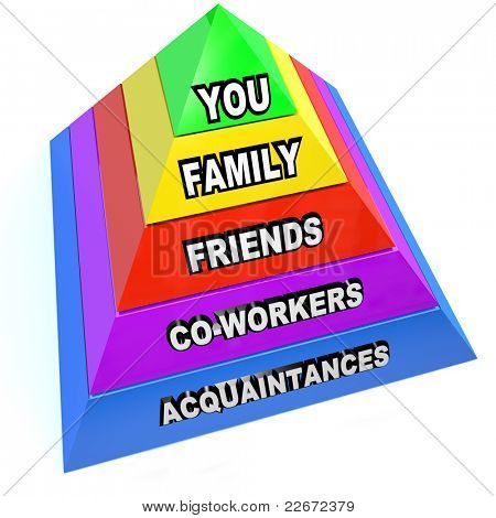 A pyramid illustrating the different layers of personal intercommunication and connection, showing relationships between you, your family, friends, co-workers and colleagues, and acquaintances