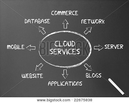 Chalkboard - Cloud Services