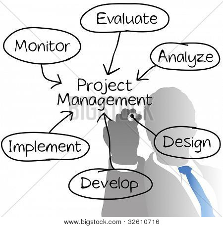 Manager drawing Project Management diagram chart from behind with marker